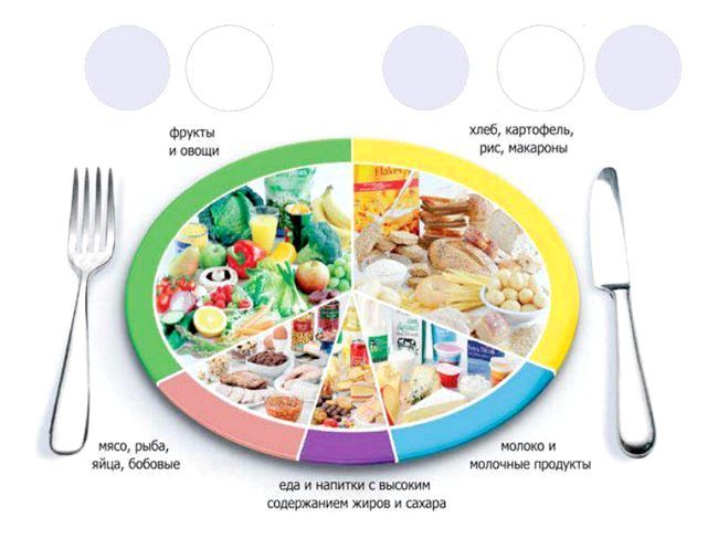 Загальні правила дієтичного харчування